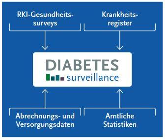 Nationale Diabetes Surveillance in Deutschland, Logo