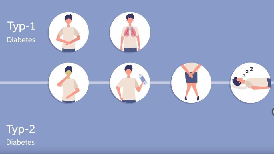 Symptome einer Überzuckerung bei Diabetes Typ 1 und Typ 2.