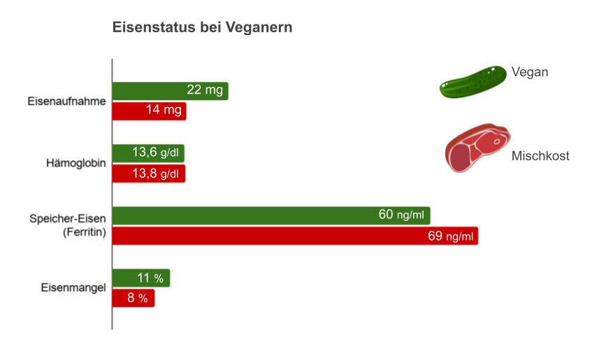 Vergleich des Eisenstatus bei Veganern